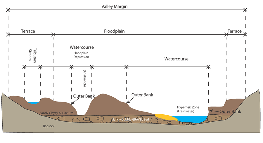 2 pw Water course cross section copy